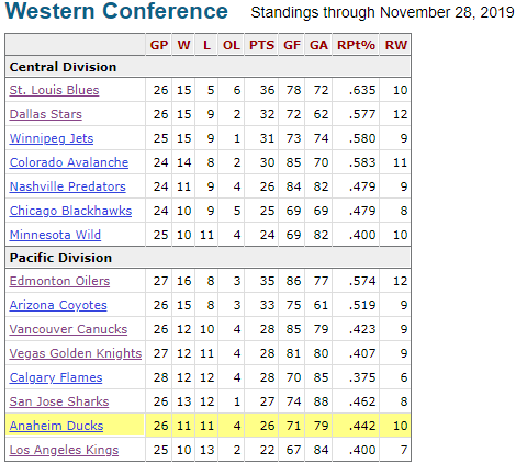 western conference standings at american thanksgiving