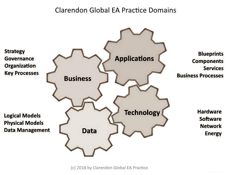 Clarendon EA Practice Domains