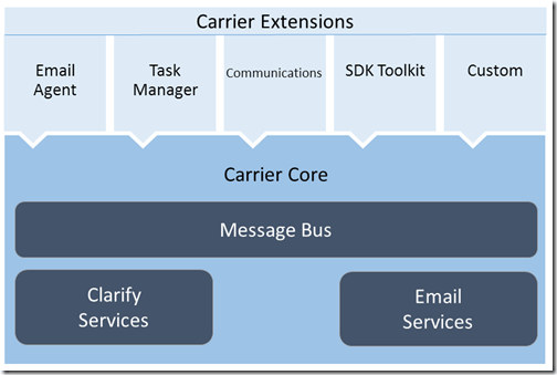 carrier components including the SDK Toolkit extension