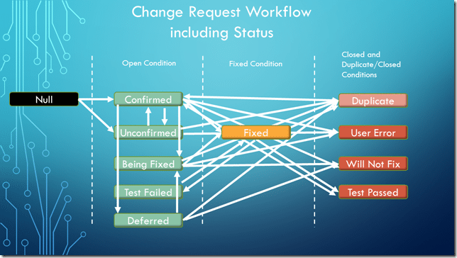 Change Request Workflow including Status