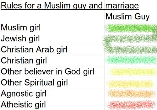 Muslim-guy-marry
