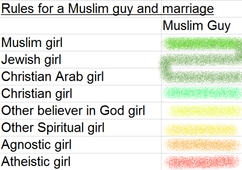 Muslim guy marry a non-Muslim girl