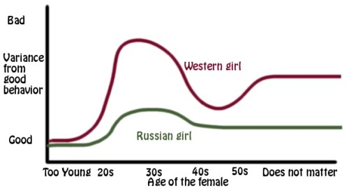 Russian women bad reputation