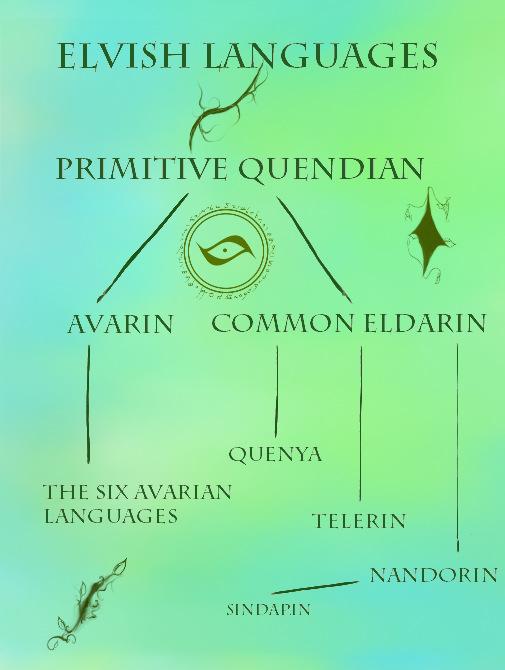 elf linguistic tree