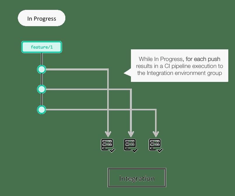 clarive continuous integration