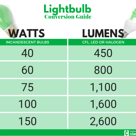 Lightbulbs: Watt-to-lumen conversion chart