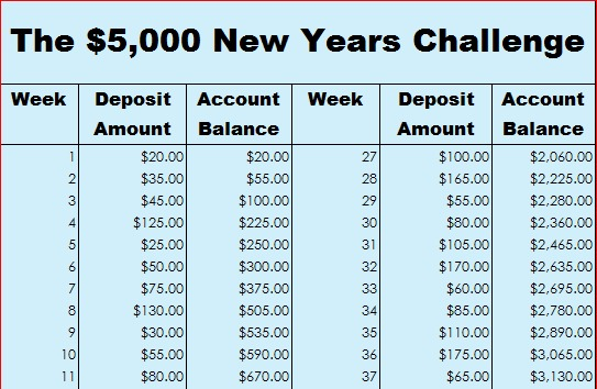 How to save $5,000 with the 52-week money challenge