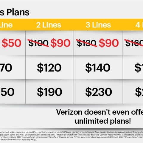 Get 5 lines of unlimited data for $90 a month from Sprint