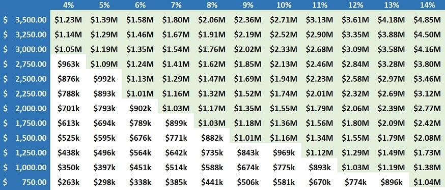 Follow this simple chart to become a millionaire