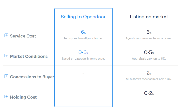 Zillows New Service Might Change The Way You Sell Your House