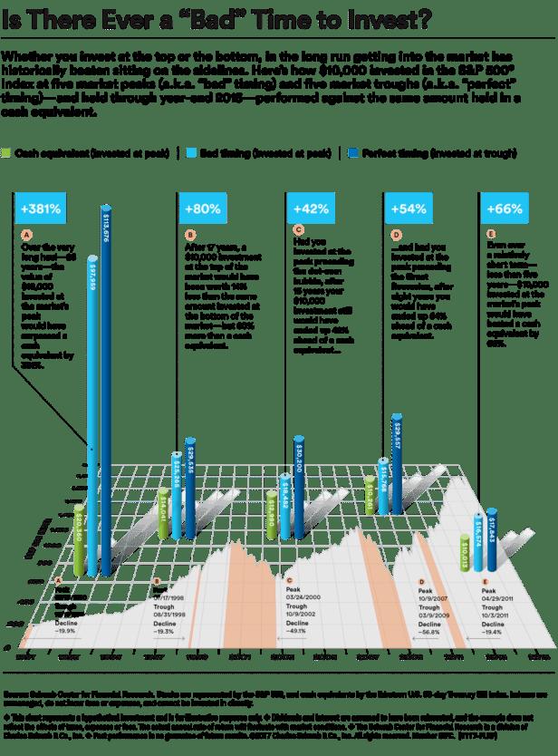 Charles Schwab market timing
