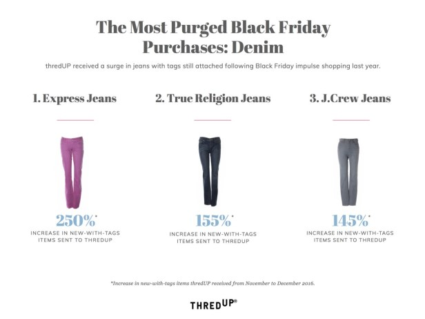ThredUp: most Purged Black Friday Purchases
