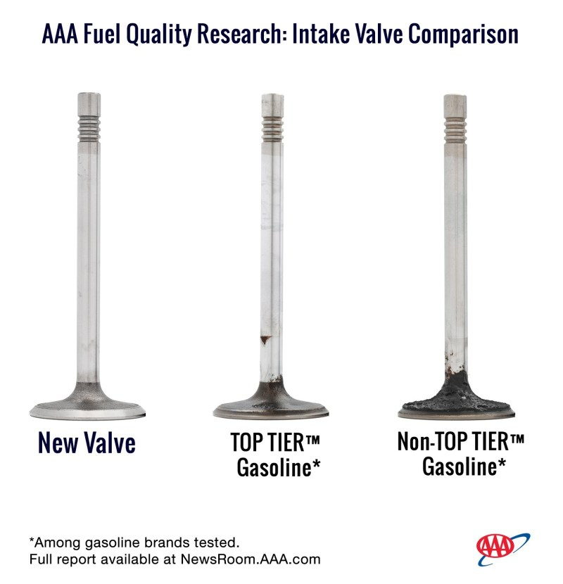 AAA Fuel Quality Research: Intake Valve Comparison - Top Tier gas