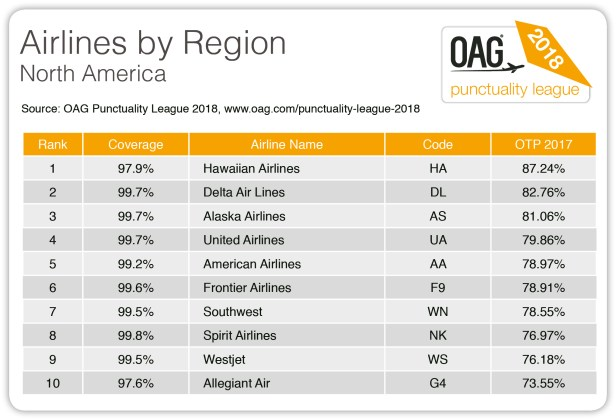 Top 10 punctual airlines by region