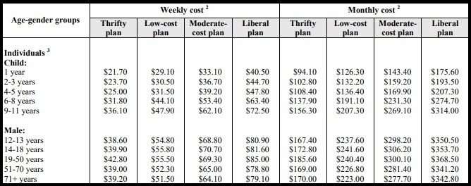 Is your grocery spending thrifty or liberal? This chart reveals the answer!