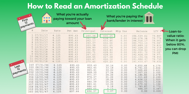 A chart explaining how to read an Amortization Schedule pointing to principal payment, interest payment and loan-to-value ratio