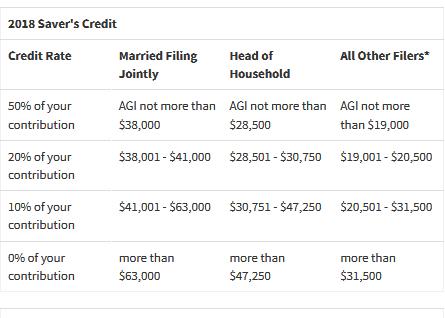 2018 saver's credit chart