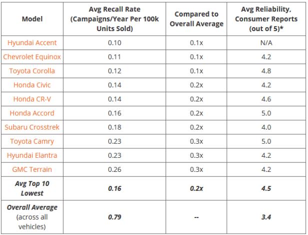 recall rates chart 2