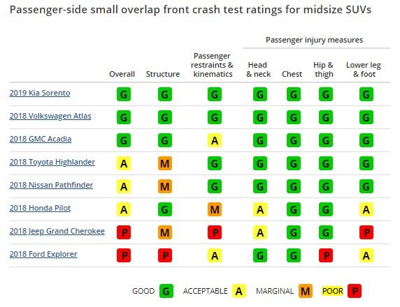Passenger-side small overlap crash test ratings for midsize SUVs