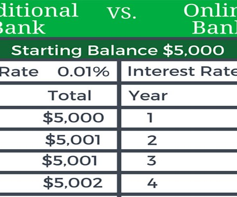 Traditional vs online banks: This chart shows how $5,000 can grow over 10 years