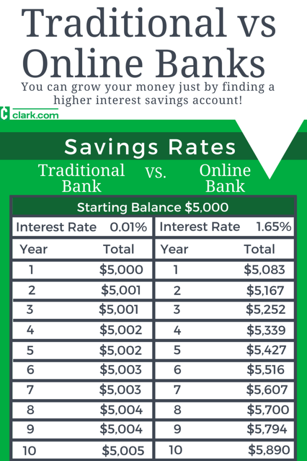 Traditional vs online banks: This chart shows how $5,000 can
