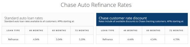 chase auto refinance rates