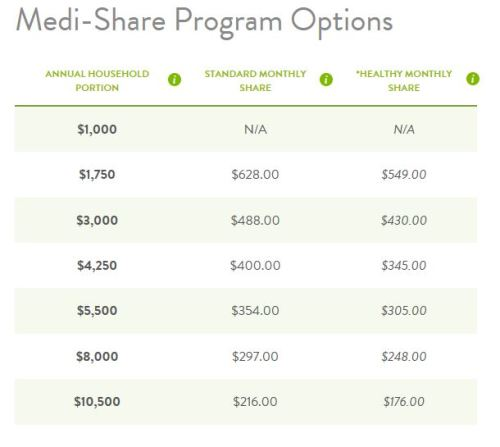 medi-share program options 2