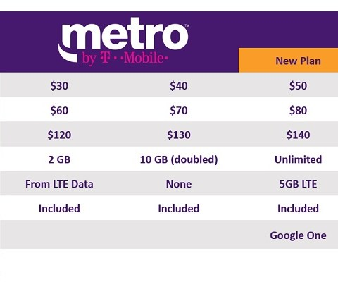 MetroPCS is changing its name and adding 2 new unlimited data plans