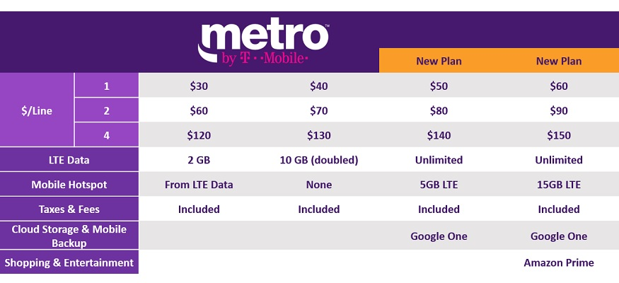 MetroPCS is changing its name and adding 2 new unlimited