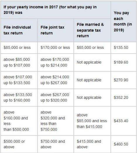medicare part b premiums 2019