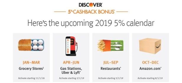 Discover 5% bonus categories for 2019