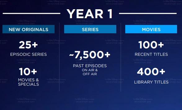 Disney+ Year 1 Content Plan