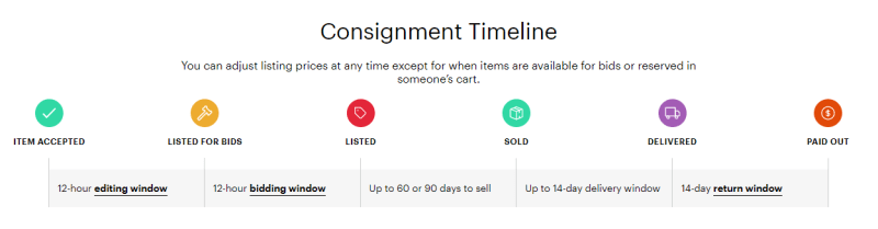 Thredups consignment process including accepted, bids, listing, sold, delivered and pay outs.
