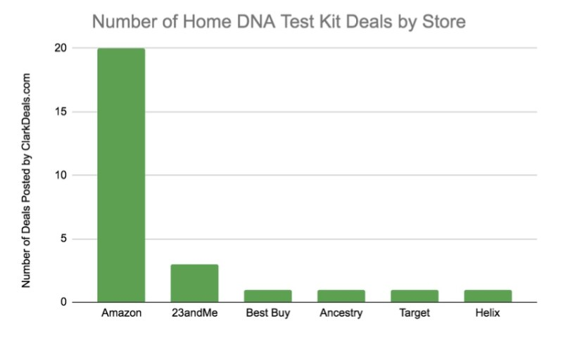 Where to Buy Home DNA Test Kits by Store