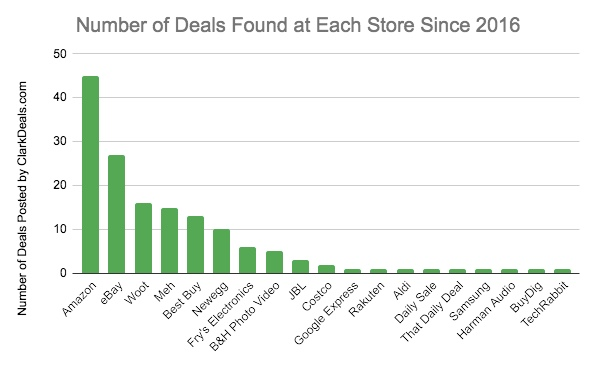 Number of headphones deals found at each store