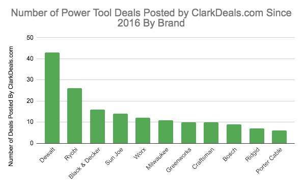 Number of deals on power tool brands