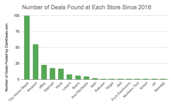 Number of power tool deals found at each store