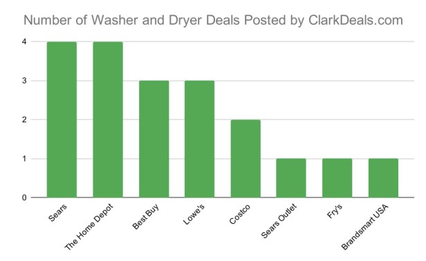 The Best Time and Place to Buy a Washer and Dryer - Clark ...