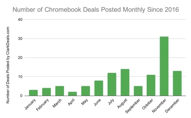 When to Buy a Chromebook