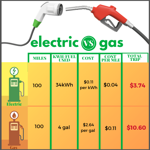 electric car vs. gas engine miles comparison