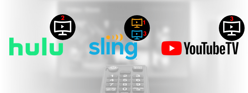 You can stream two screens at the same time for free with Hulu+Live TV, Sling Orange only streams one screen, Sling Blue can stream three screens, and YouTube TV offers three screens for simultaneous streaming