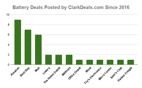 Battery Deals Posted by ClarkDeals.com Since 2016 from Amazon, Best Buy, Meh, Lowe's The Home Depot and more.