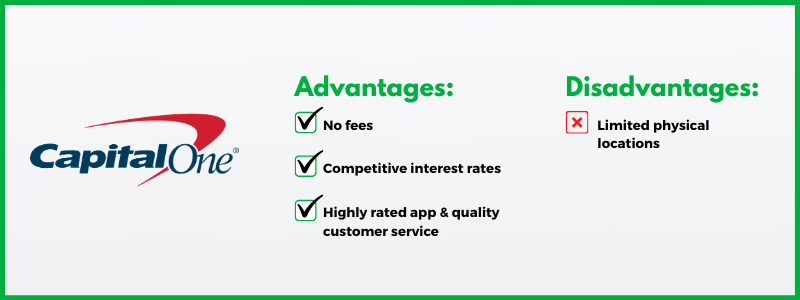 Capital One is one of the best online banks because it offers quality on almost every important attribute.