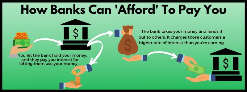 Here's how savings accounts work.