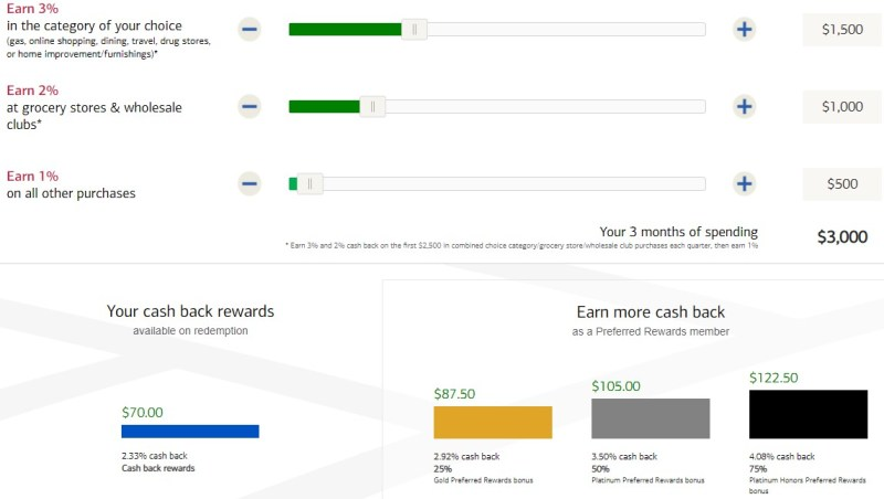 Bank of America Cash Rewards are slightly more valuable than Citi Double Cash in this scenario.