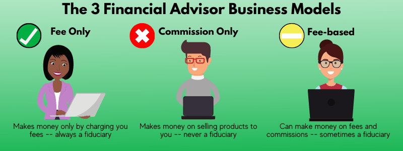 Before you know how much a financial advisor costs, it's important to understand how financial advisors get paid.