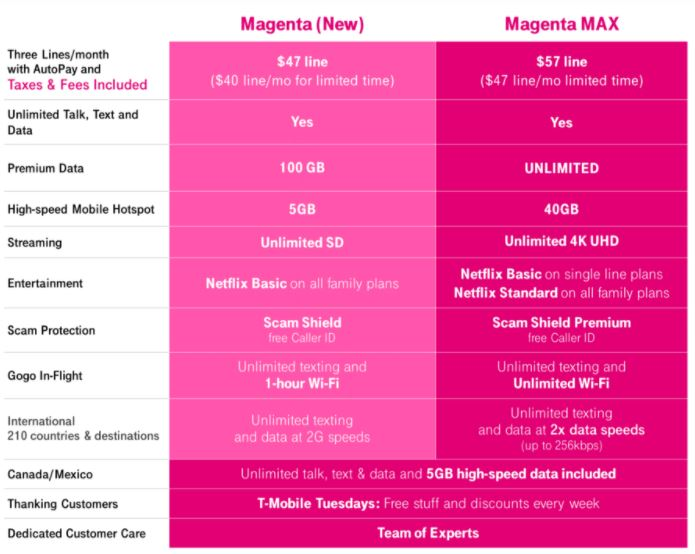 Comparison of T-Mobile's Megenta plan vs. Magenta Max