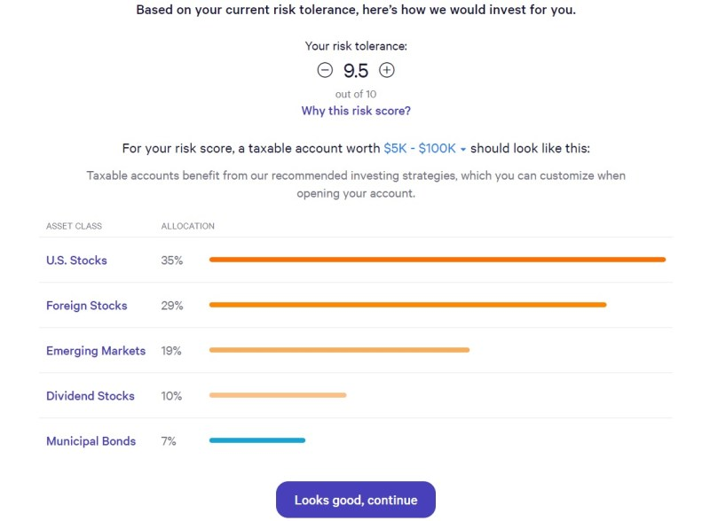 I reviewed Wealthfront's robo-advisor and got a 9.5 out of 10 on the investment company's risk tolerance scale.