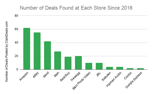Number of cheap headphones deals posted from each store since 2016 based on data from ClarkDeals.com
