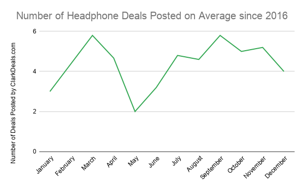 Number of cheap headphones deals posted on average each month since 2016 based on data from ClarkDeals.com